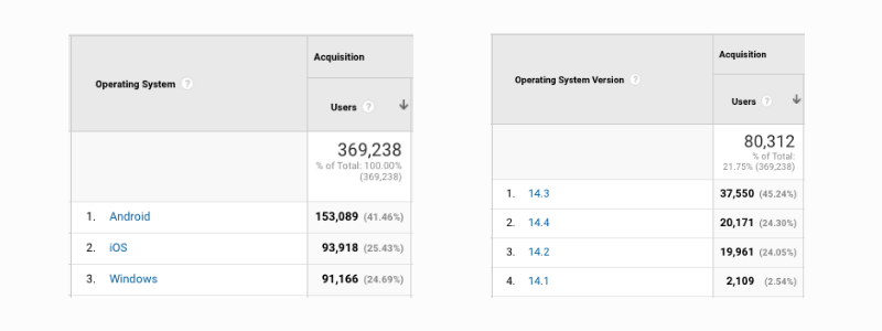 iOS14 changes - Google Analytics