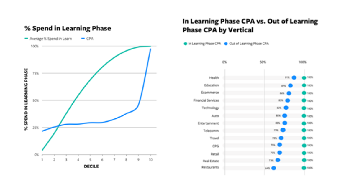 Learning phase - Facebook Ads - Accella Digital